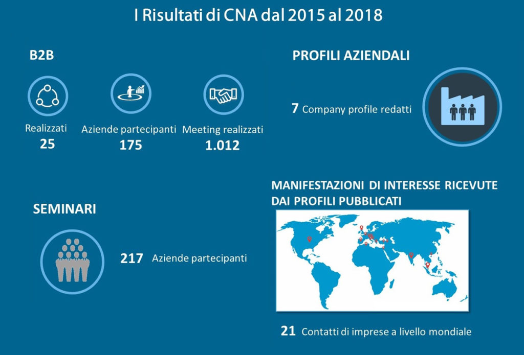 EEN Simpler i risultati CNA infografica 2015-2018