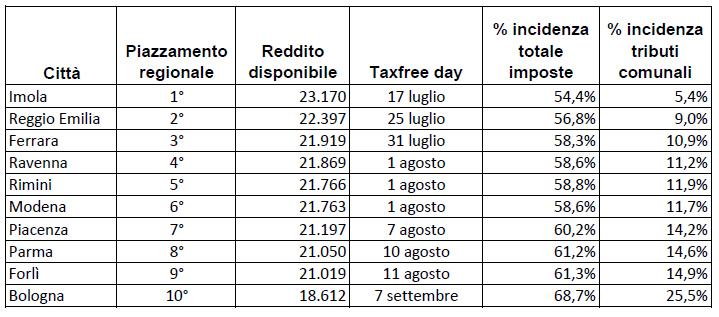 Fisco classifica ER 2019